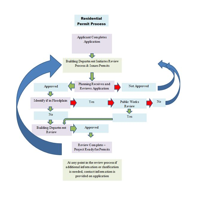 Residential Permit Flow Process